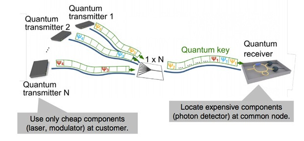 Toshiba's quantum access network promises spyproof encryption for whole groups