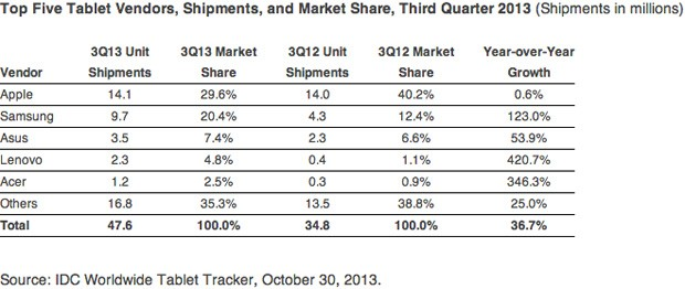 Samsung up to 20 percent of tablet market share, iPad and Windows feeling the hurt