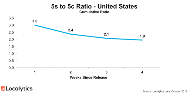 Stats suggest iPhone 5c is increasingly popular, not such an ugly duckling