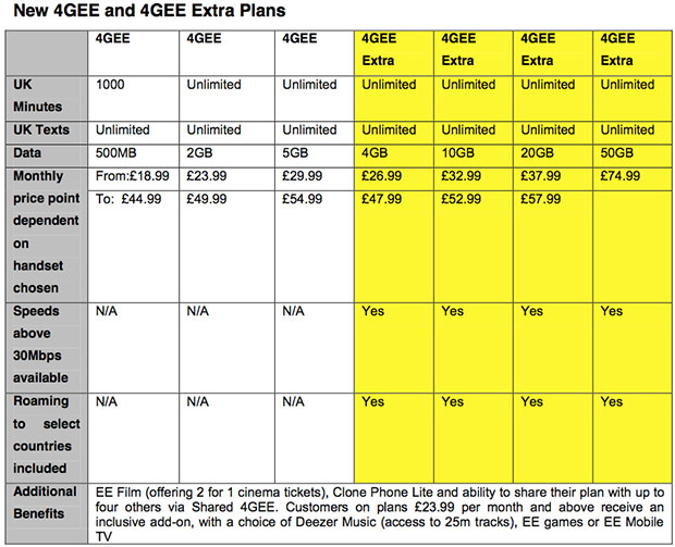 EE to split twoyear contracts into tiers based on max download speeds, adds 20GB or 50GB dataonly plans, and more