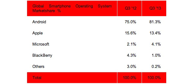 Android tops 81 percent of smartphone market share in Q3