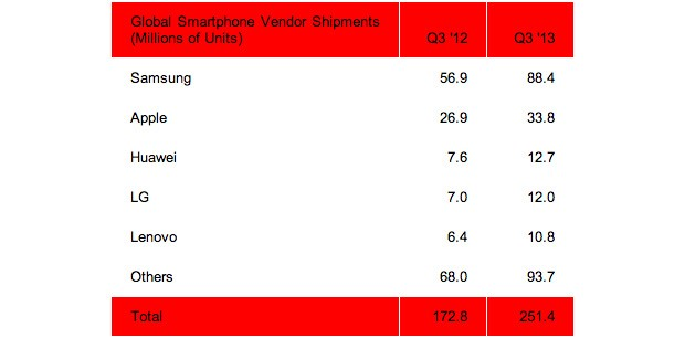 Huawei overtakes LG in smartphone market share during Q3