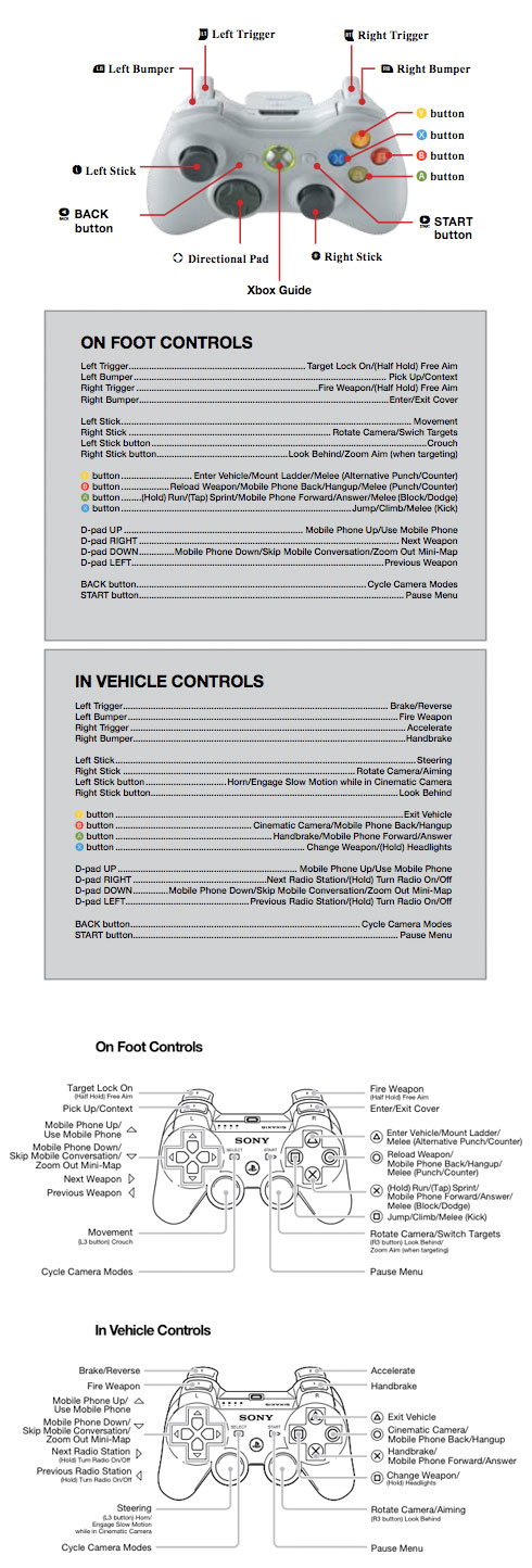 controls