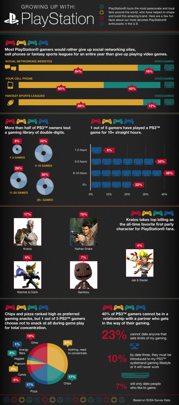 Fun Games For Ps3 : Of surveyed ps owners own more than games and
