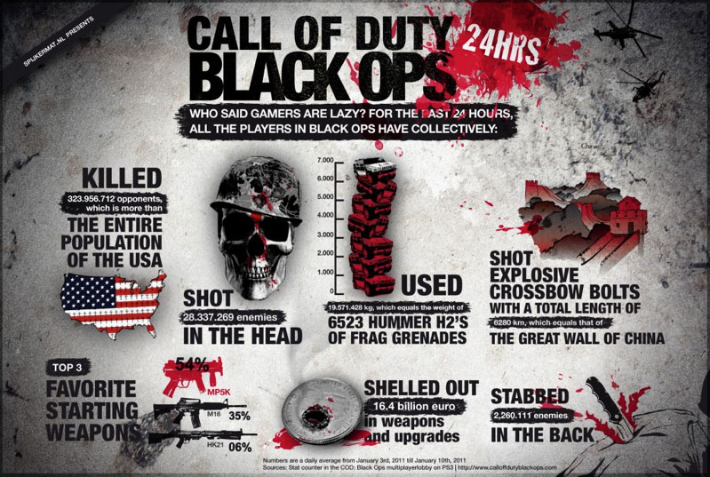 Call of Duty: Black Ops + Call of Duty Evolucija + : Igraci Call of duty serijala - Page 2 Blops-infographic-spijkermat-799w