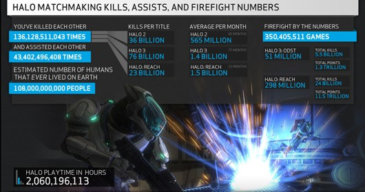 halo matchmaking stats Persistent stats halo:  the additions to reach come in the form of improved matchmaking and network  this edit will also create new pages on giant bomb for.