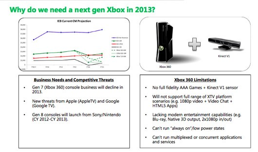 Report 'Xbox 720' doc spills details on Kinect 2, 2013 launch, AR glasses