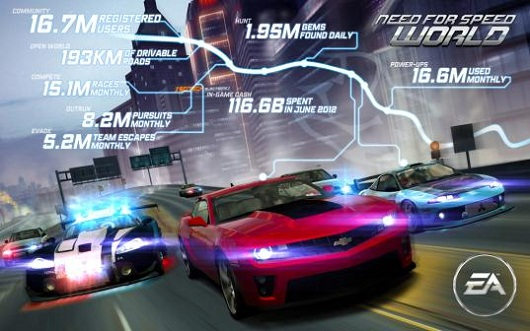 Need for Speed World is two years old, apparently