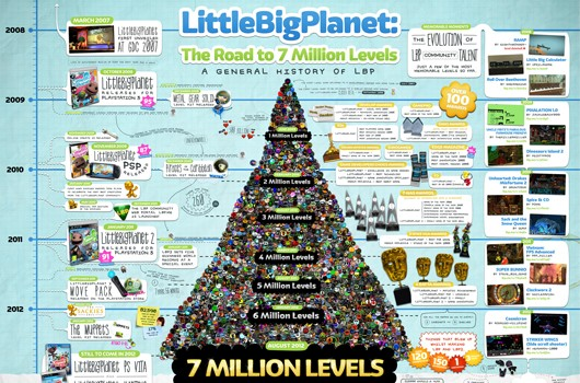 LittleBigPlanet celebrates 7 million user leves with massive, manic infochart