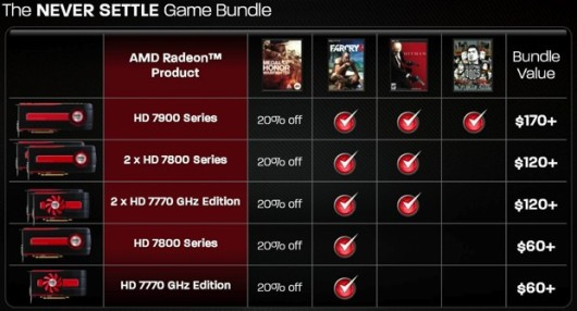 Buy AMD Radoen HD 7900, get Far Cry 3, Hitman Absolution Sleeping Dogs free