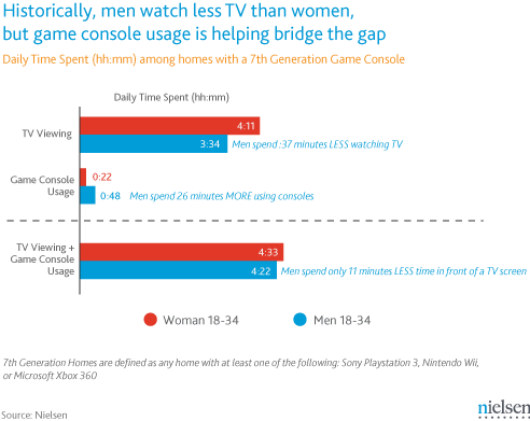 Nielsen Consoles bridge TV gender gap