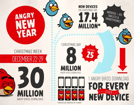 Angry Birds franchise sees 30 million downloads Christmas week