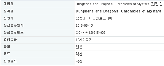 'Dungeons and Dragons Chronicles of Mystara' rated by Korean ratings board