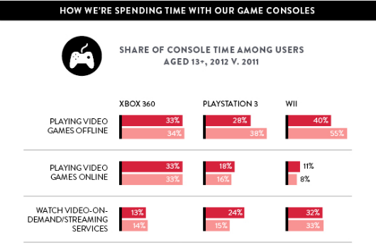 Nielsen PS3 sees biggest yearoveryear growth in streaming and other such tidbits