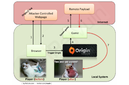 Origin exploit uses hyperlinks to run malicious code remotely