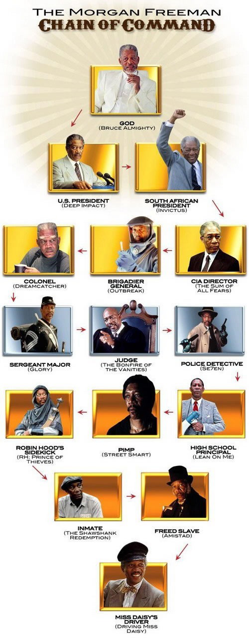 Morgan Freeman, Morgan Freeman acting roles, Morgan Freeman chain of command, Morgan Freeman God