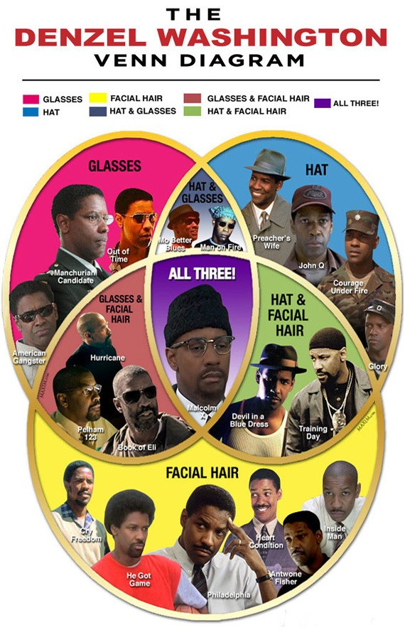 Denzel Washington, Denzel Washington venn diagram, Denzel Washington Venn diagram movies funny