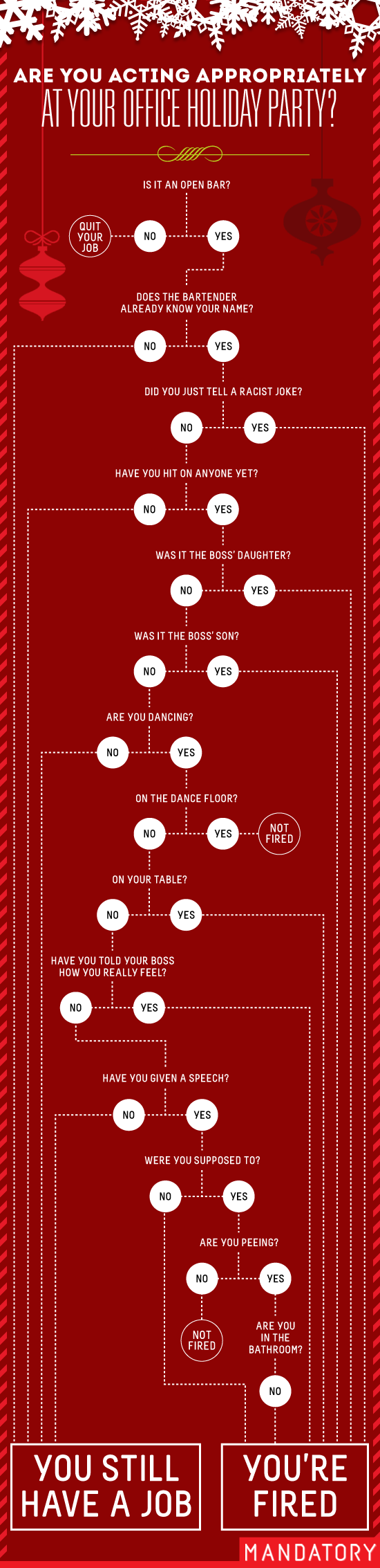 are you acting appropriately at your office holiday party, office holiday party, flowchart