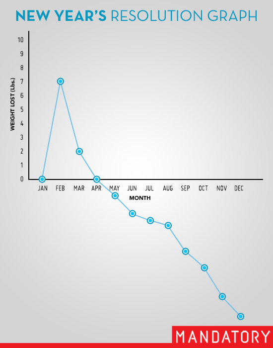 new year's resolution graph, weight loss