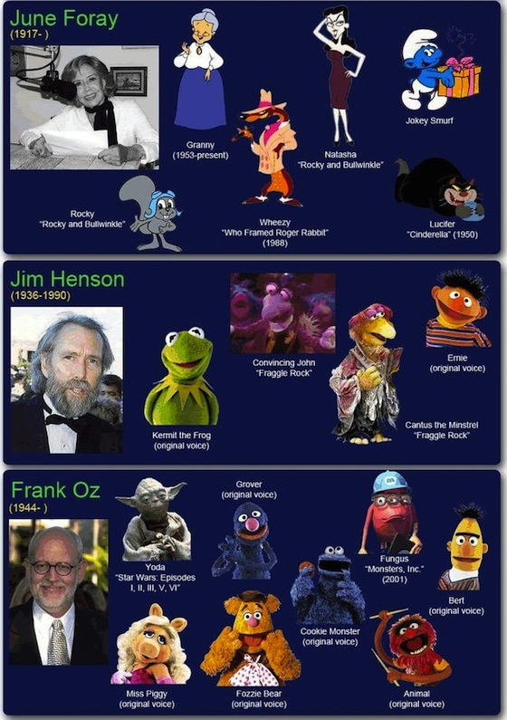 Cartoon Characters Voices : I ve done tv for tons and of years by frank oz