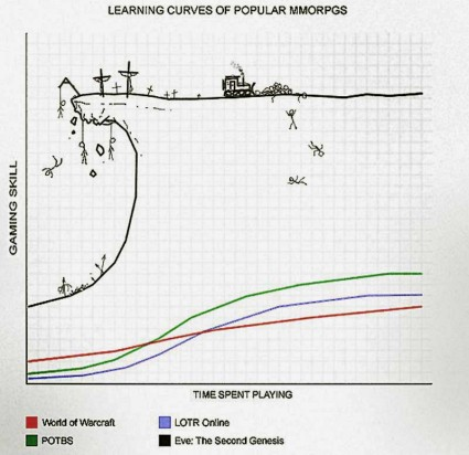 MMO learning curves. Eveslearningcurveat425