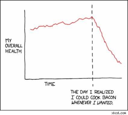 bacon and health graph