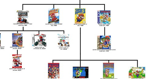 Mario Family Tree Sorts Out Long and Storied History ...