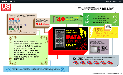 http://www.blogcdn.com/www.switched.com/media/2009/10/infographic-how-much-power-does-it-take-to-power-the-internet.png