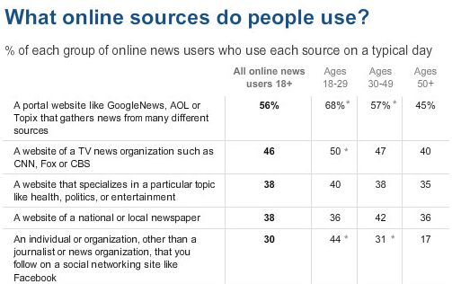 News Consumption is Increasinly Mobile, Interactive, and Personalized