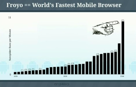 Froyo = World's Fastest Mobile Browser