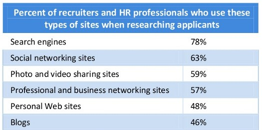 Where Employers Search For You
