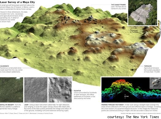 3-D Survey of Mayan Ruins