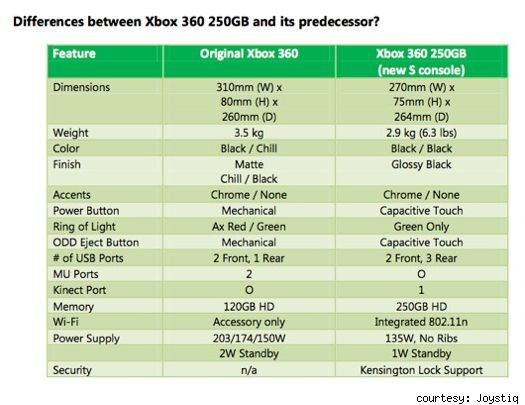 Slimmer Xbox 360 won't have Red Ring of Death
