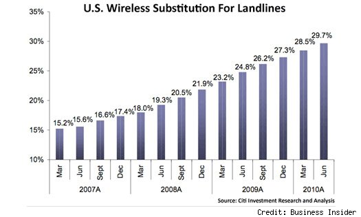 citi investment report chart on landline use
