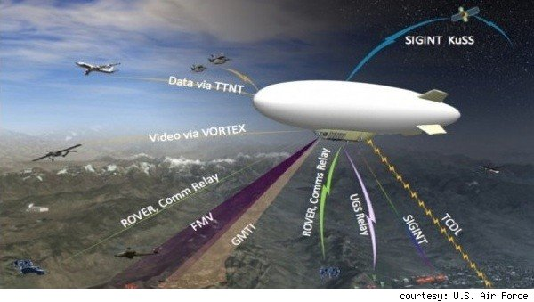 U.S. Air Force develops mega-blimp.