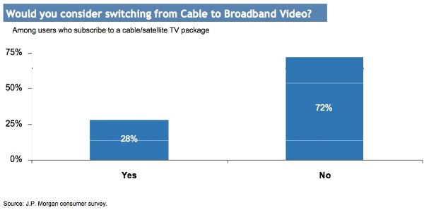 28-Percent Consider Cutting the Cord