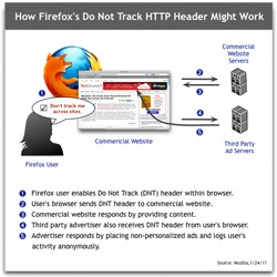 firefox's do not track http header