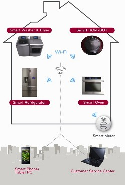LG Thinq Appliances