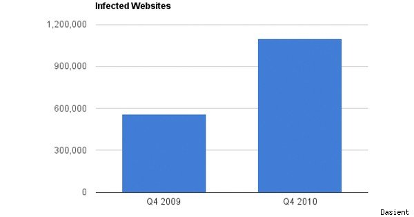 infected websites from dasient