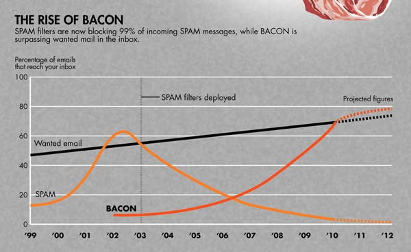 bacn infographic
