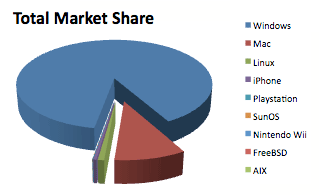 apple market share 2011