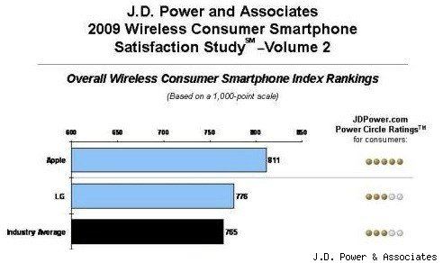 J.D. Power smartphone study ranks iPhone #1 in customer ...