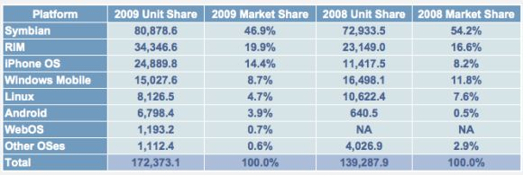 2008/2009 Numbers
