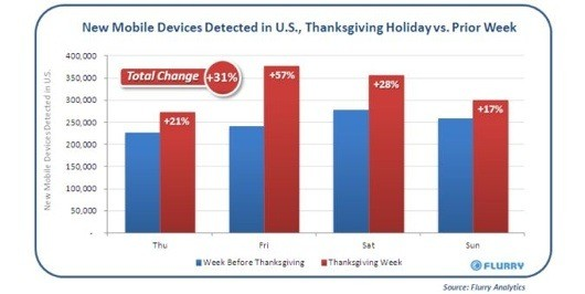 Black Friday sees lots of new devices, record app downloads this year
