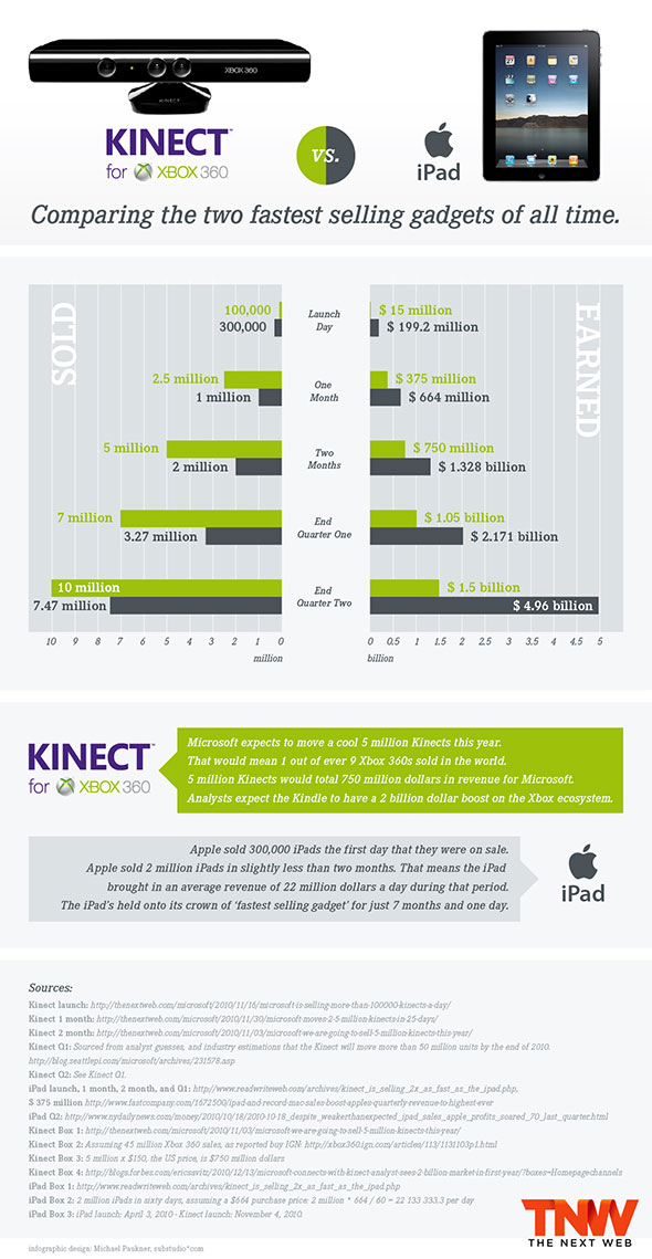 iPad versus Kinect infographic