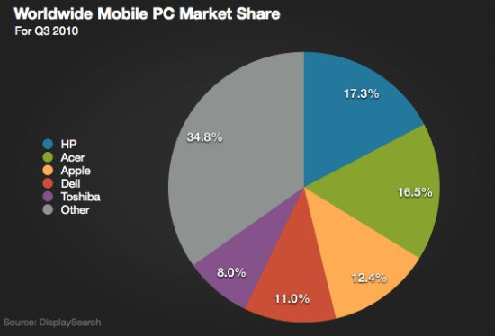 Mobile PC Marketshare