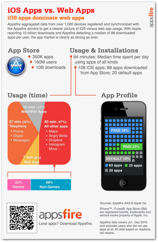 Appsfire infographic