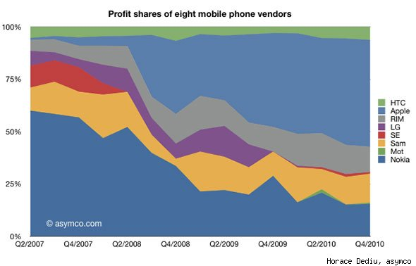 Profit Shares of eight mobile vendors in 2010