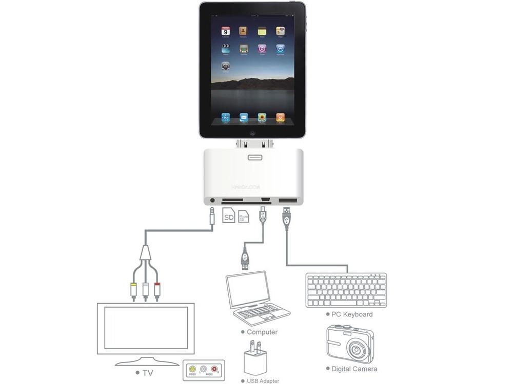 iPad 2, 5-in-1 connection kit illustration