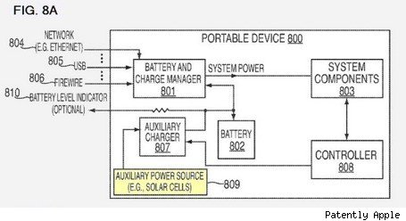 Apple wins sixth solar power patent